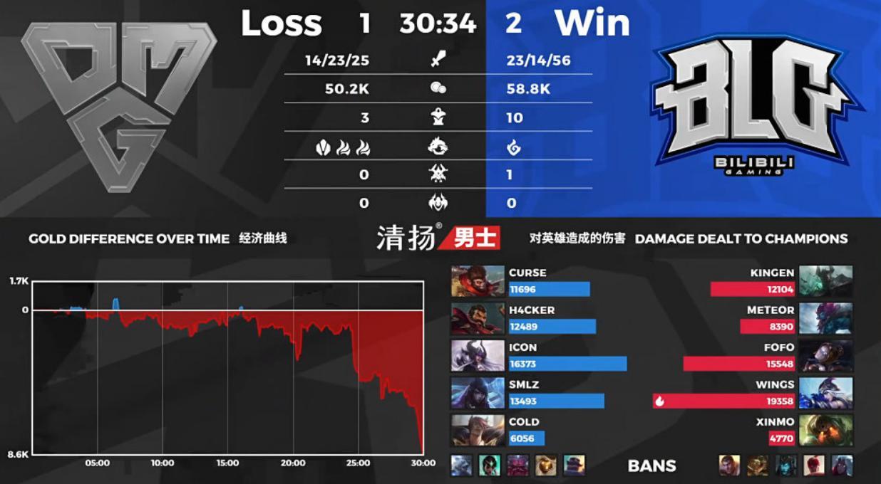 BLG2:1击败OMG,国豪节奏太好了,赛后表示队伍经验不足还需提升 omg 每日推荐  第1张