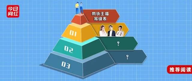"""七龙珠3部_全网带货主播分级表!决战双十一,""""四大天王""""来了"""