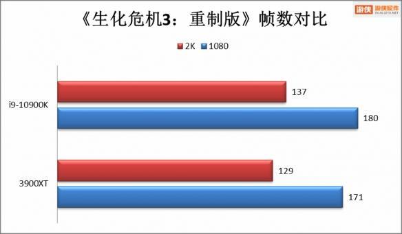玩游戏谁称王?!锐龙3900XT与core i9-10900K大对比