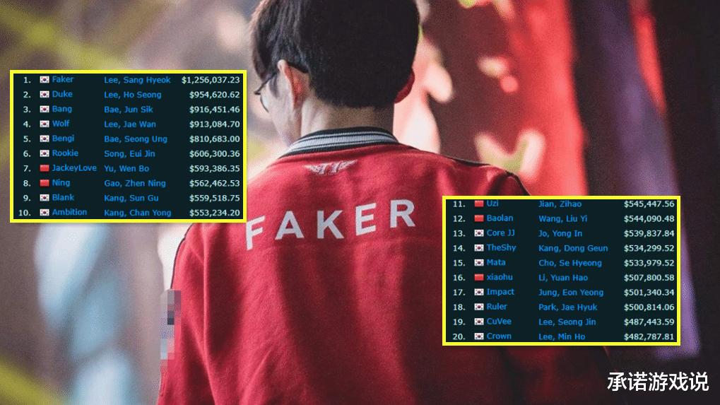 《【煜星娱乐官方登录平台】LOL赛事奖金榜,Faker地位无可撼动,阿水超Uzi或有希望冲击榜首》