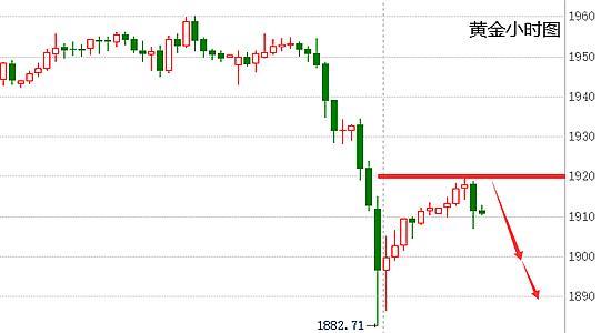 蒋哲浩:9.22现货黄金小幅走高后转跌、黄金强势下跌顺势空