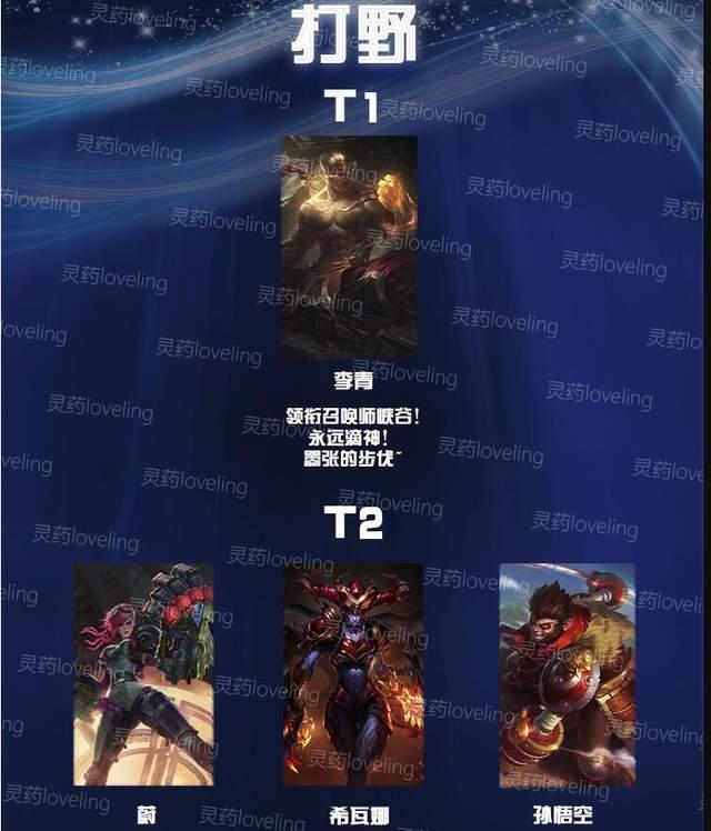《【煜星娱乐注册平台官网】LOL手游:全服第一灵药,发出新版T1榜单?打野盲僧当之无愧》