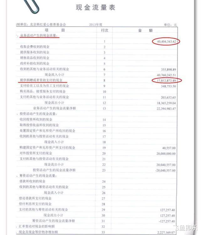 我们还能相信韩红吗?知名大V实名举报韩红,数据得出她盈利千万