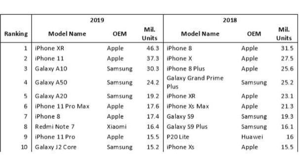 2019年十大畅销手机重新洗牌:只有一款国产手机上榜,不是华为