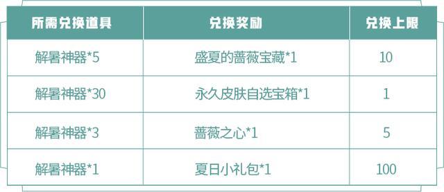 《【煜星app登录】王者荣耀:珍宝阁活动正式来袭!内测皮肤大放送,错过要等一年》