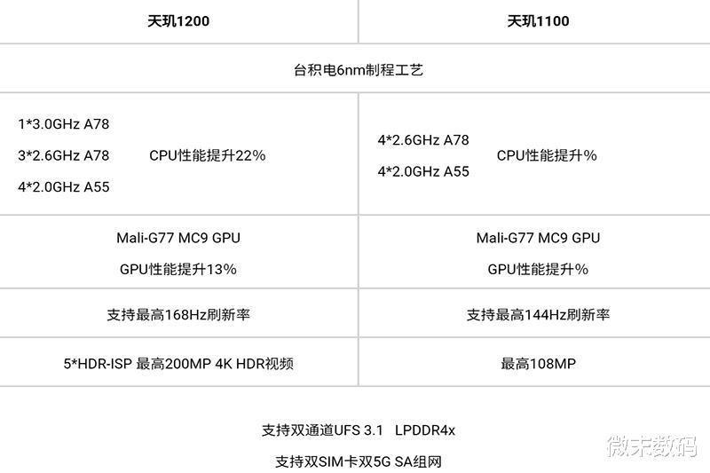 联发科正式发了两款中端芯片 值得买吗 第4张