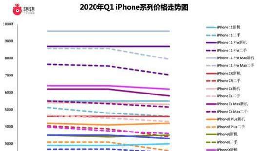 国产机一直被无脑吹捧,为何二手市场,销量前十全是iPhone?