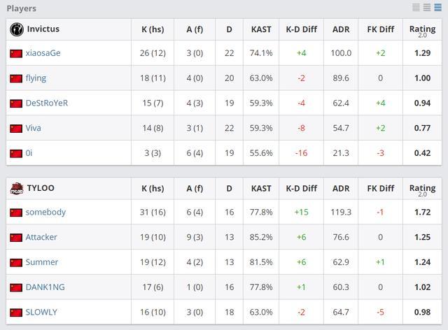 《【煜星娱乐平台注册】CSGO PAL夏季赛:TYLOO2比1击败IG拿下亚洲区冠军》
