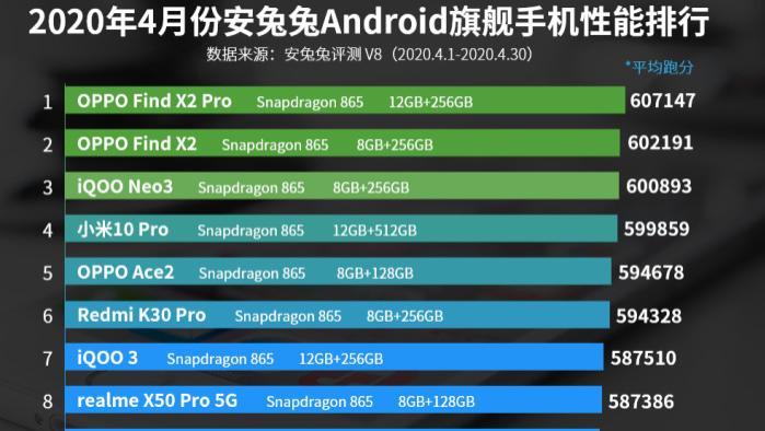 严重被低估的5G手机,安兔兔跑分第一,销量却不及小米10零头
