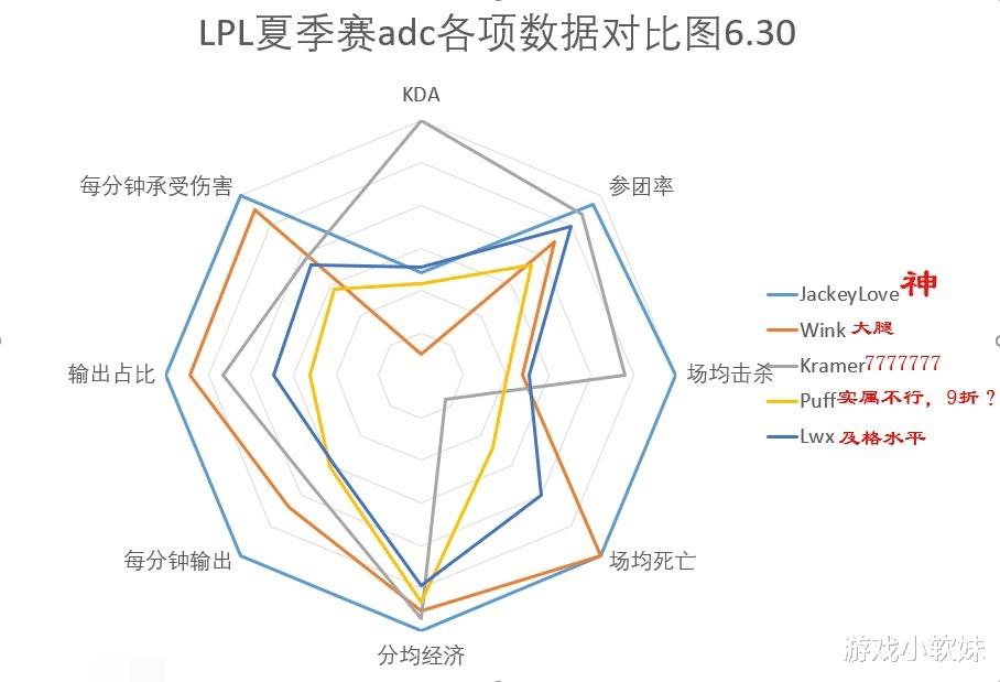 《【煜星娱乐官方登录平台】LPL夏季赛五大AD对比,两届冠军相差较大,阿水第一,最后竟是?》
