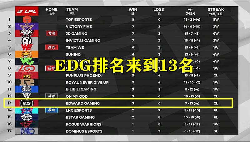 领先6000+龙魂都能输!EDG被RNG连翻2局后,晋级季后赛只剩一种可能 英雄联盟 edg战队 每日推荐  第1张