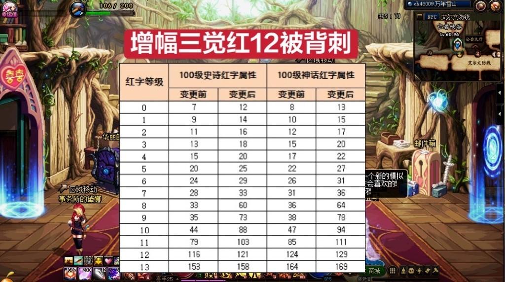 """《【煜星在线登录注册】DNF:改造装备""""未婚先孕"""",增幅胜利,但红12玩家却选择脱坑》"""