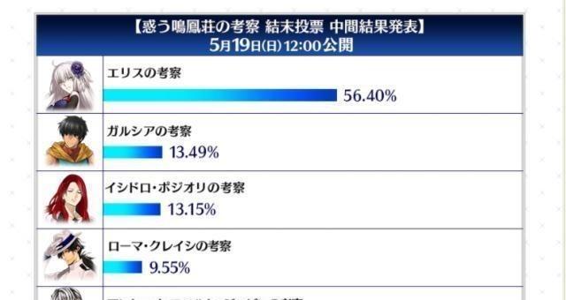 《【煜星在线登录注册】FGO鸣凤庄投票最终结果公开,第一名票数是第二名的20倍》