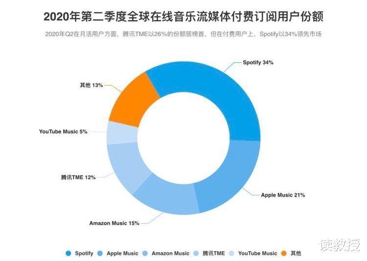 Spotify以34%市场份额高居第一,力压苹果音乐(21% 数码百科 第2张