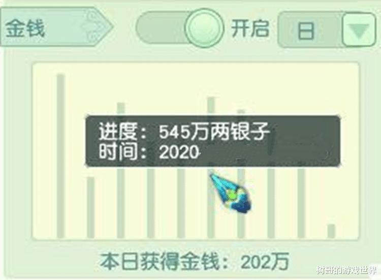 梦幻西游:如何解决刷子与产出之间的问题?有人建议削弱游戏奖励插图(2)