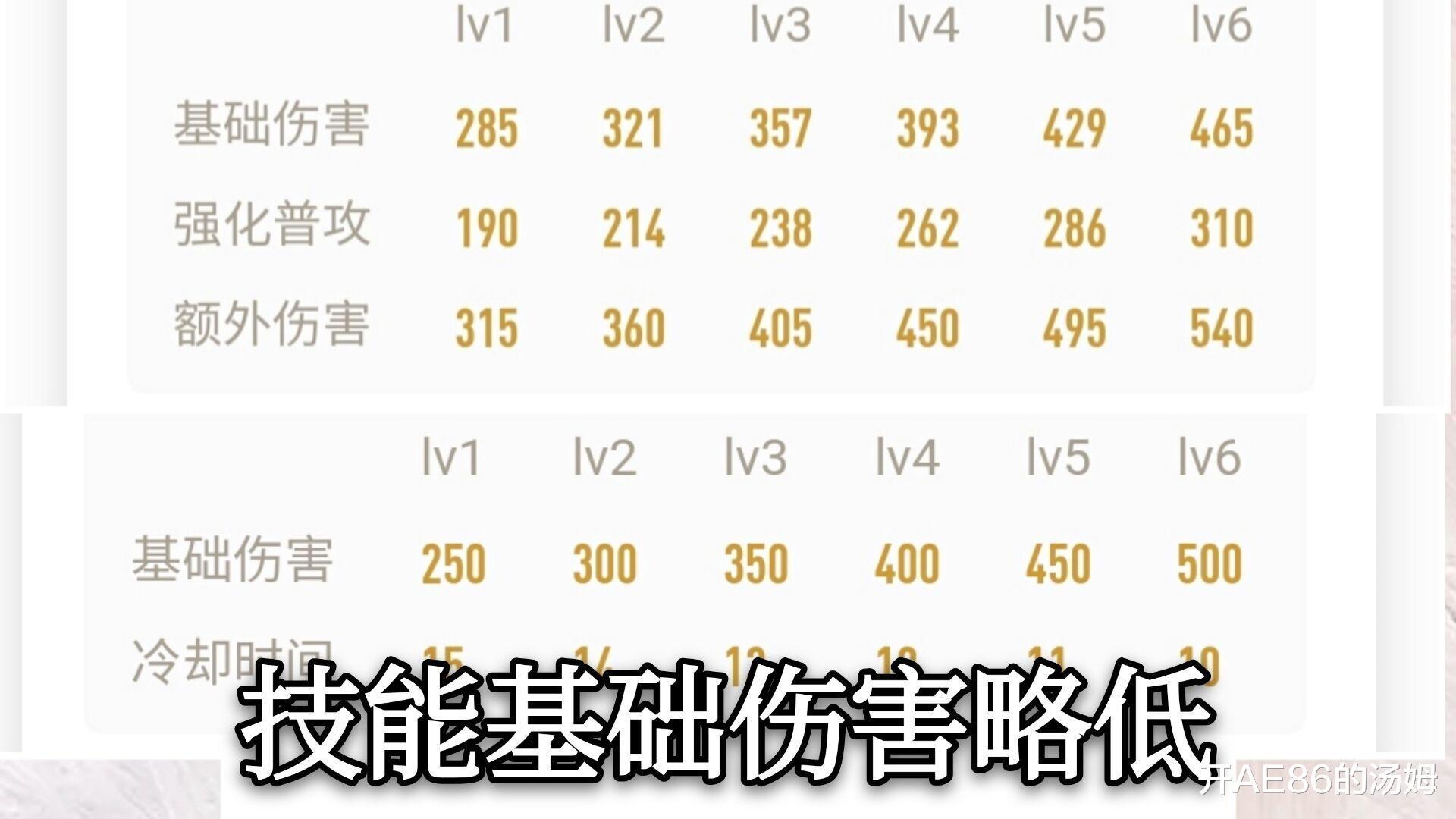 《【煜星娱乐app登录】王者荣耀:杨玉环伤害虽低,但千里之堤也能溃于蚁穴》