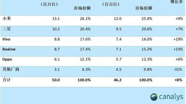 Q3智能手机销量TOP5!小米夺冠,O系份额抢眼