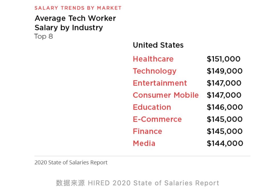 中美地区的程序员薪资、热门城市、和热门岗位 数码科技 第3张