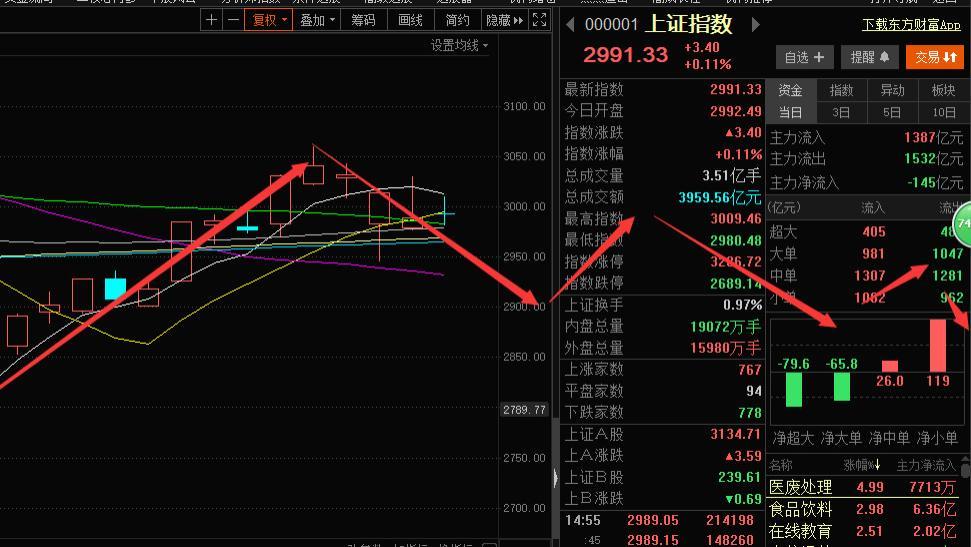 注意!第一波上涨行情已结束, A股面临持续下调风险