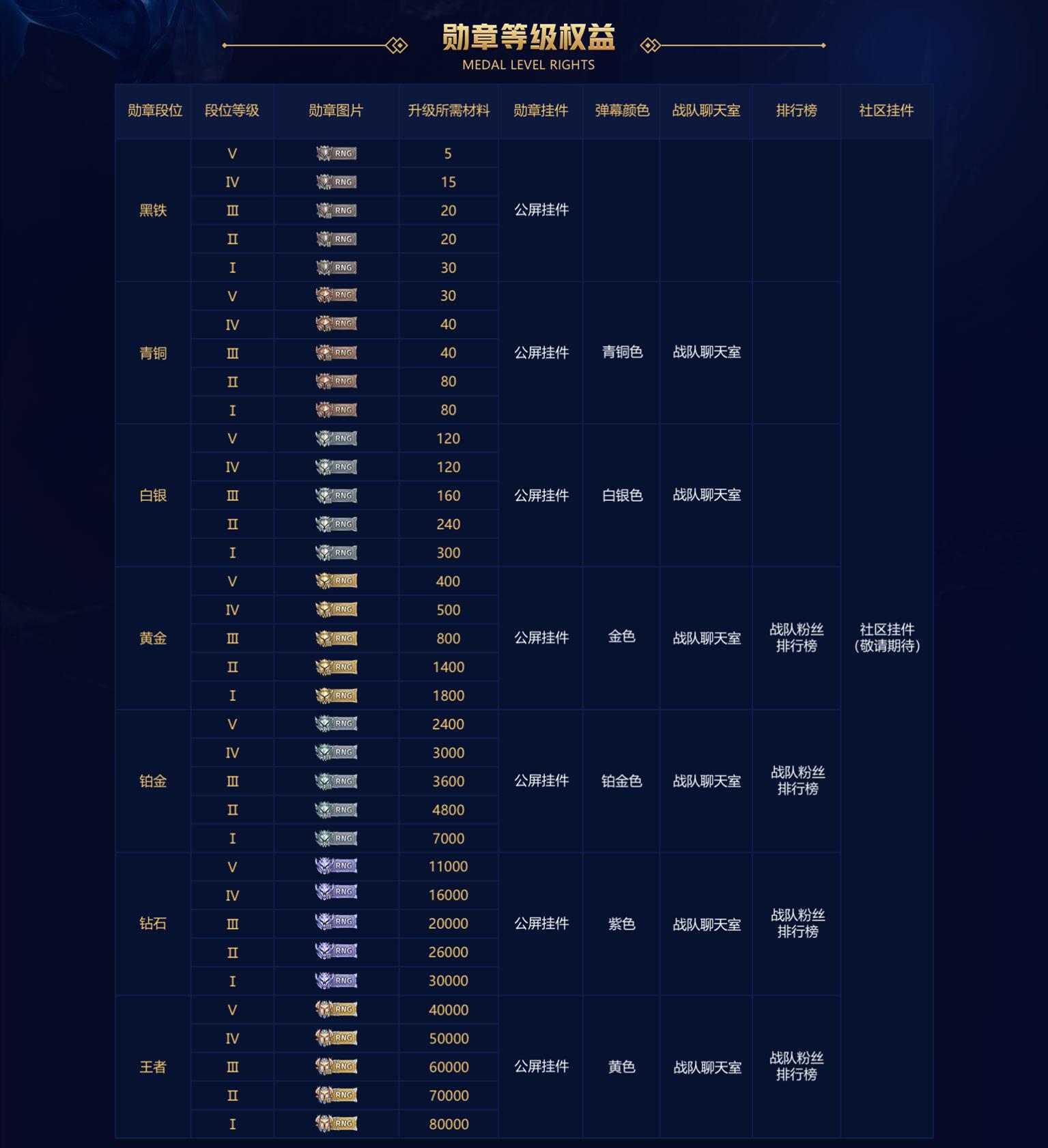 《【煜星娱乐平台首页】虎牙推出LPL勋章,网友看了RNG排名想到Uzi:如果他在就好了》