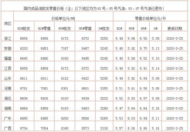 今日油价消息:今天3月25日调整后,全国92、95号汽油报价