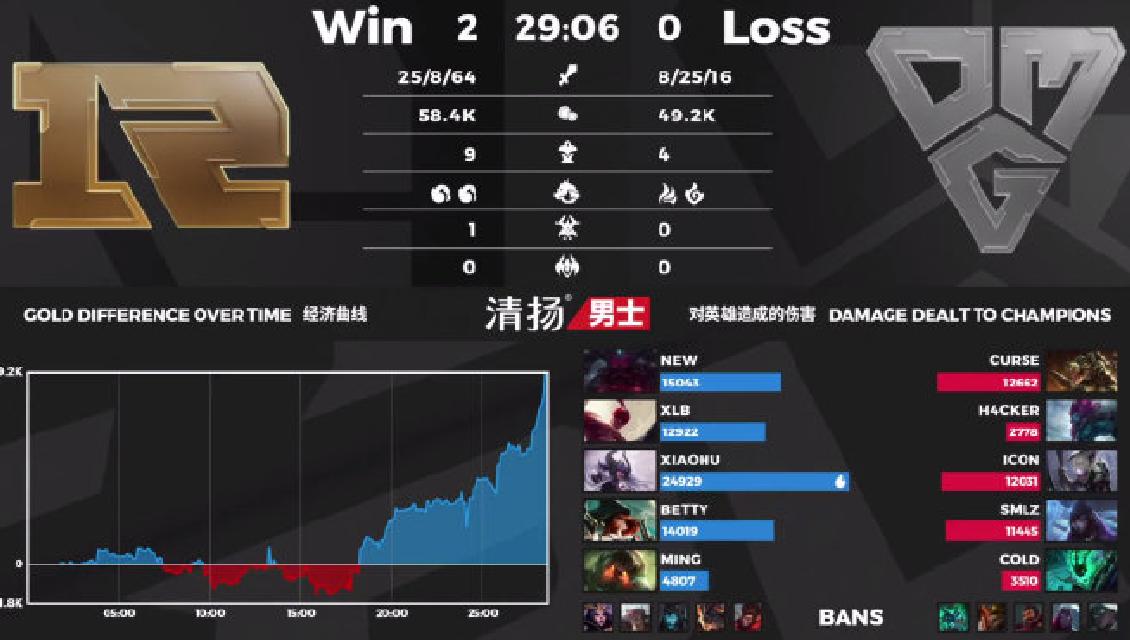 《【煜星娱乐主管】RNG二比零击败OMG,有谁注意到XLB打出的这项数据?太强了》