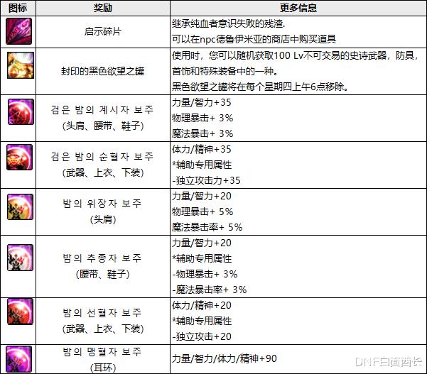 韩服正式服爆料DNF启示之夜新副本、拍卖行新功能来袭