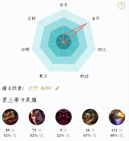 《【煜星娱乐注册平台官网】怎么评定你是什么类型的玩家?LOL官方给的七星图给我们答案》