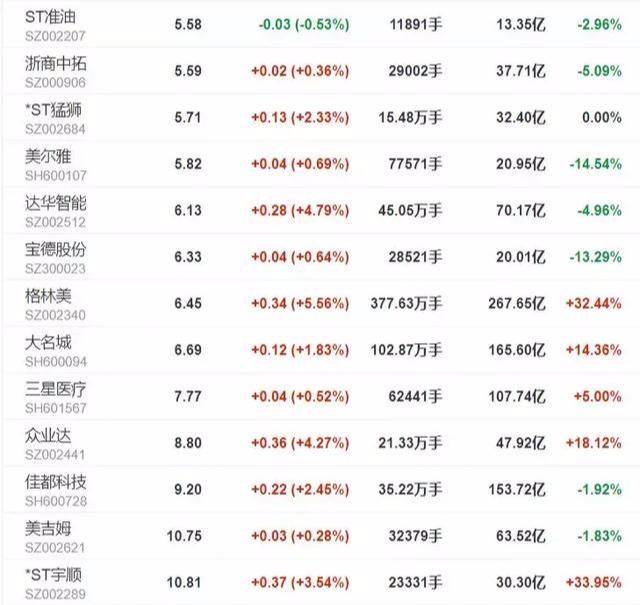 这28只股票赶紧拉进黑名单!别犹豫