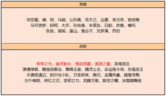 王者荣耀4.28更新:3款皮肤返场,3款新皮肤上架,碎片商店更新 - 游戏资讯(早游戏)