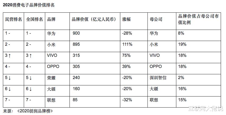 胡润发布2020年最具价值品牌榜单,200家中国品牌价值总和 好物资讯 第2张
