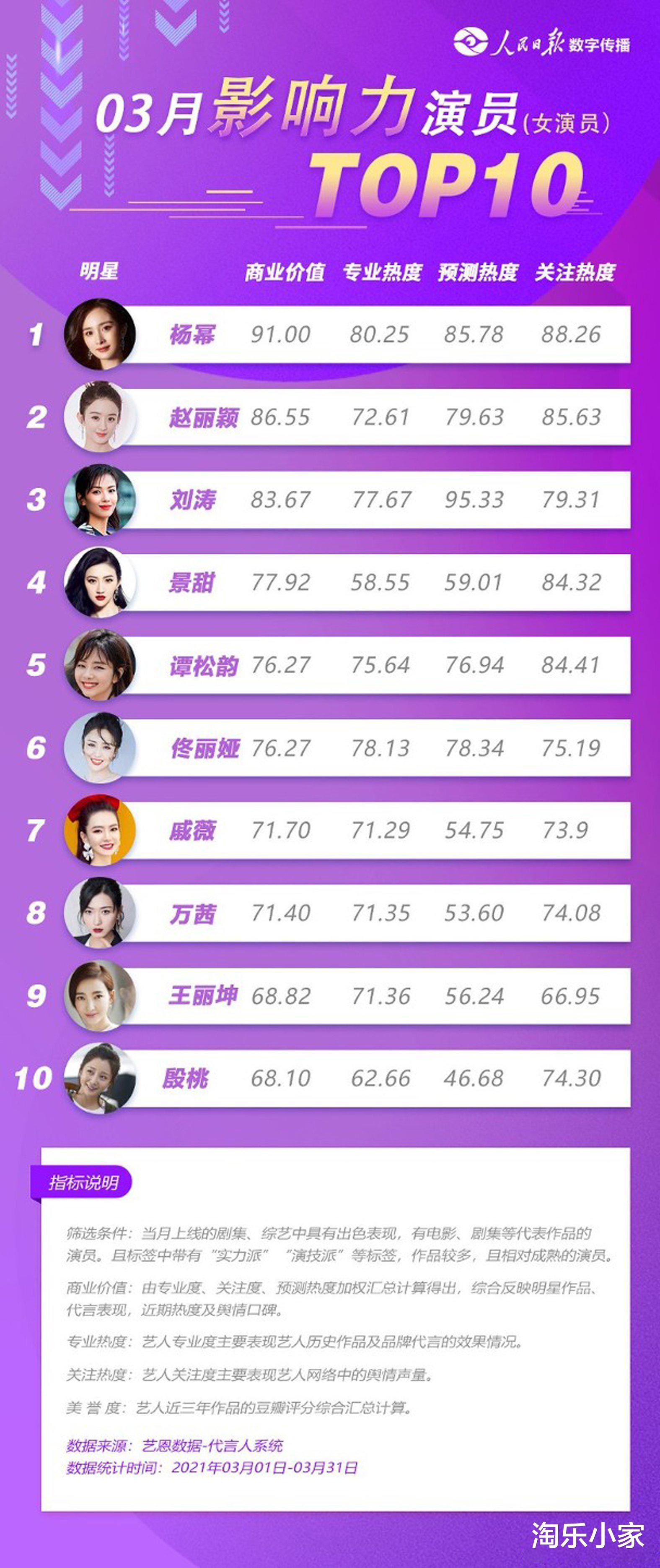 杨幂获封3月最有影响力女演员,迪丽热巴、Baby连10强都不进?