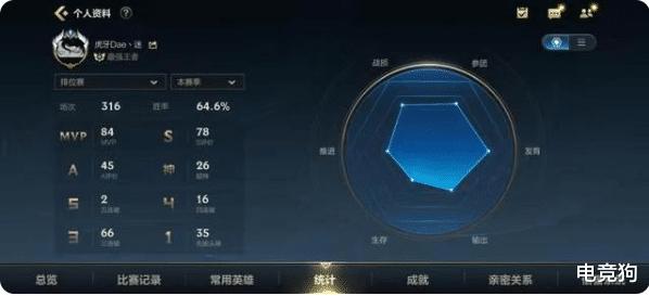 《【天游在线平台】LOLM天才射手,Dae-迷成全平台第一个王者!》