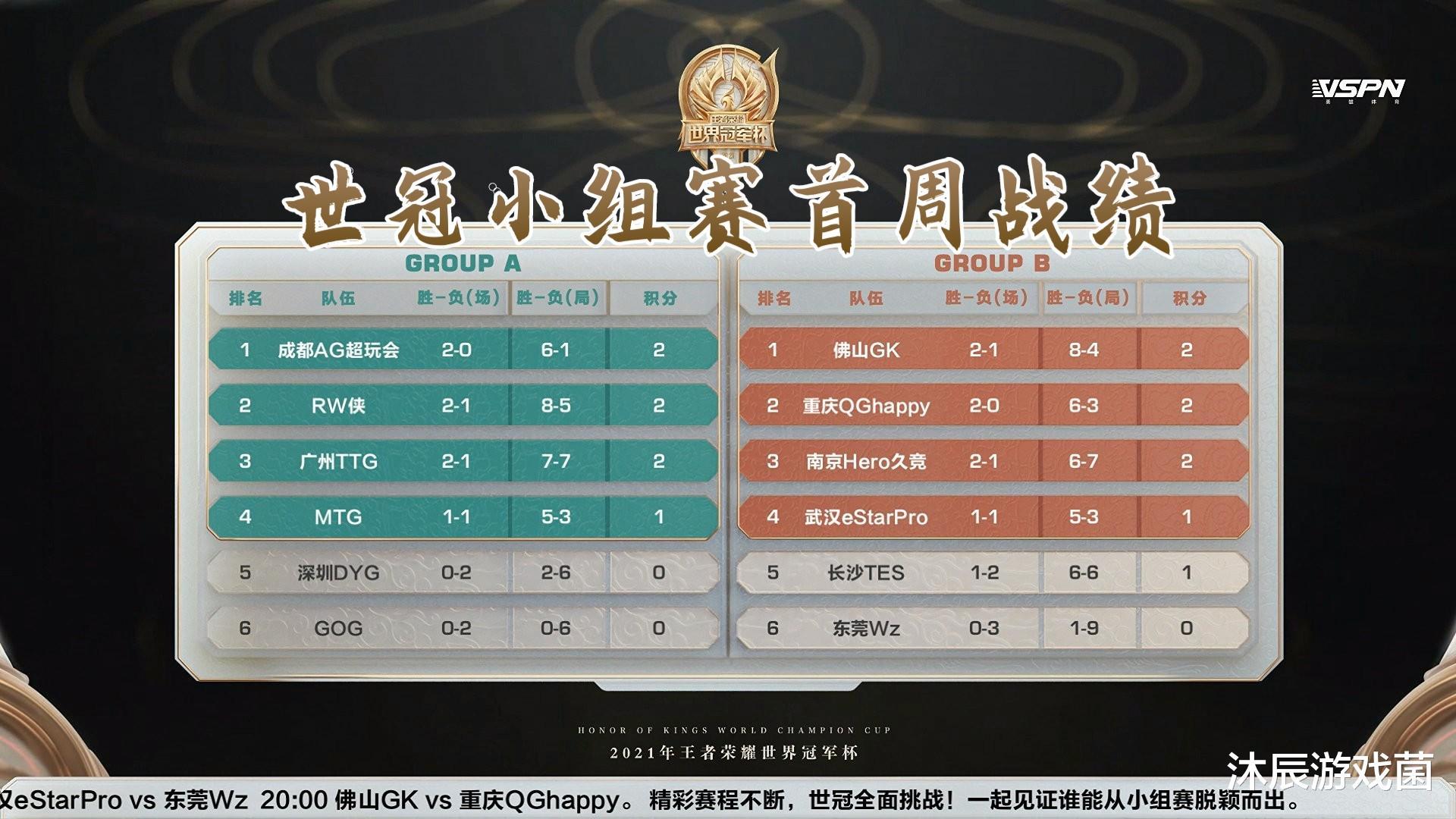 《【煜星手机版登录】世冠赛战队实力梯度划分:AG暂时稳居T0,Hero荣光不再》