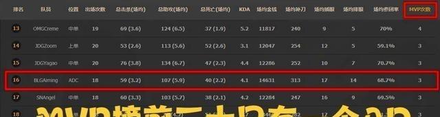 """《【天游平台网站】""""MVP榜""""前二十仅有一位AD选手,是实力退步,还是版本问题?》"""