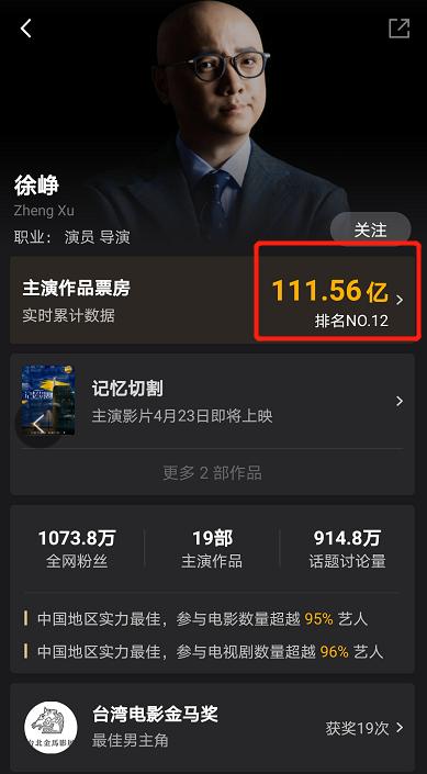 还剩1天上映,预售票房仅16万,徐峥特别出演烂片,观众不买账