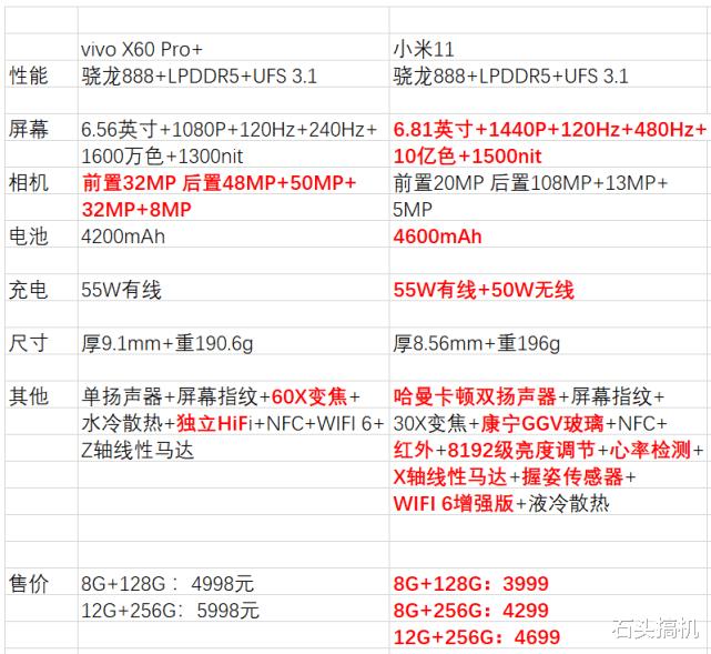vivoX60Pro+比小米11贵近千元,起售价4998 好物资讯 第1张
