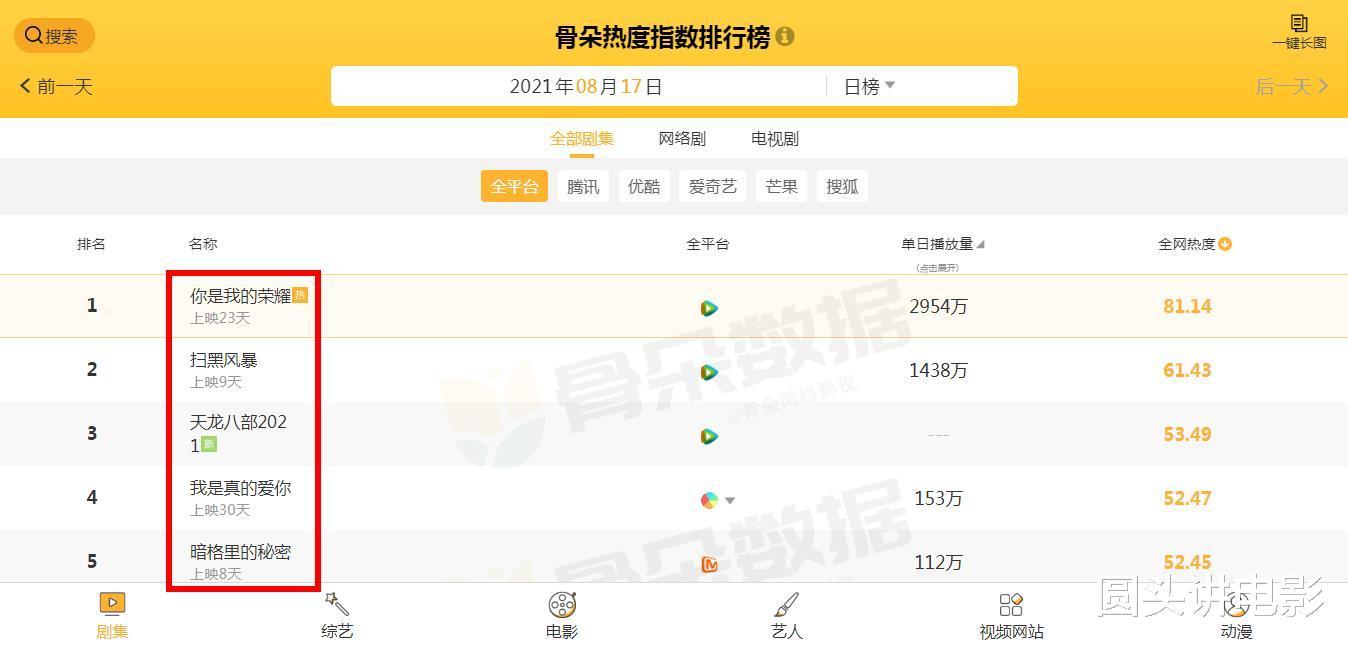电视剧全网热度榜:《天龙八部》挤进前三,第一热度高达81.14