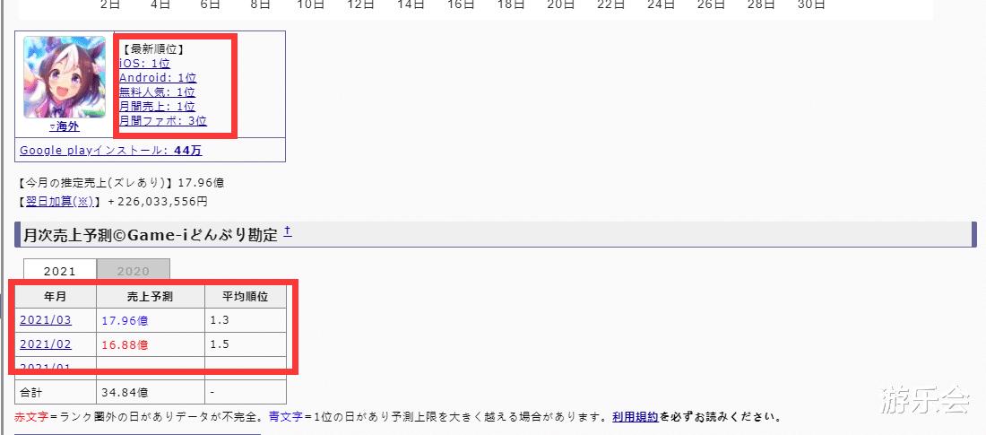《【煜星注册首页】日本玩家的钱真好赚?4天氪出原神半月营收,前三人均贡献过百万》