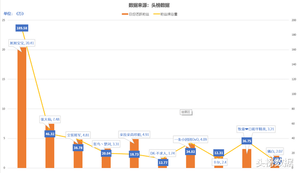 《【合盈国际在线平台】全网主播人气月榜:六位礼物营收月超百万,快手尘客将军入围》