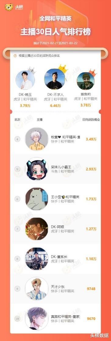 《【合盈国际品牌】呆妹儿小霸王成和平精英新排面,不求人晚玉强势霸榜TOP2》