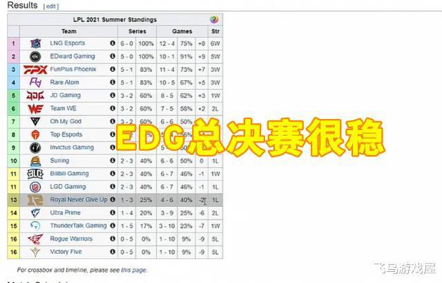 解说记得评价LPL局势:LNG和RNG必进季后赛,EDG进总决赛概率很高