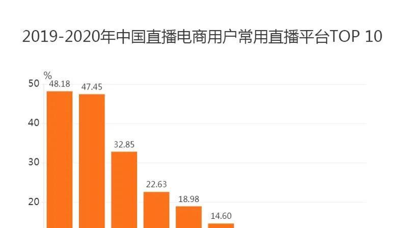中国,商行用户,商行,快手,平台,使用率