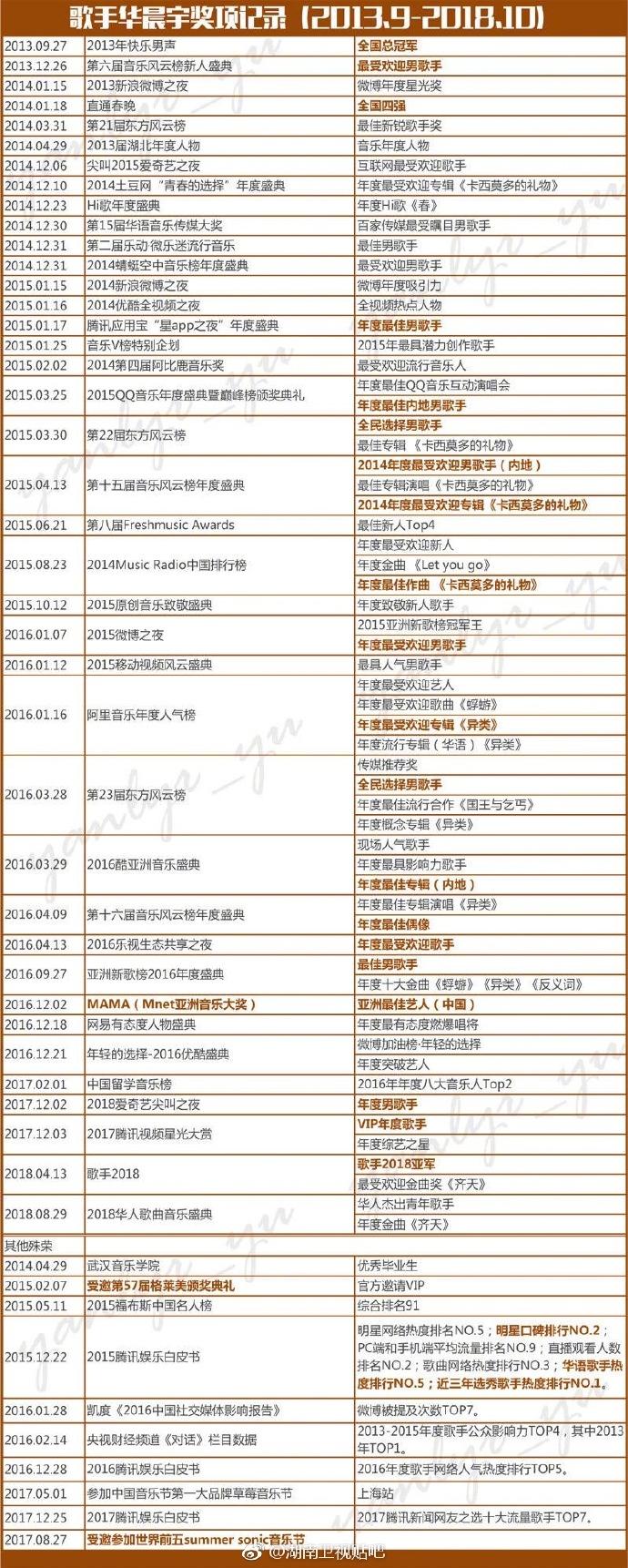 实力与流量并存,关于华语乐坛领军人华晨宇非常牛逼这件事