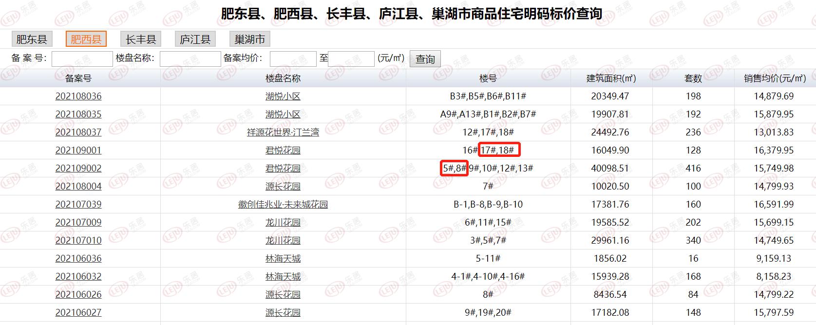 開盤快訊 最低均價15749元/㎡!聯發君悅風華預計下周加推4棟住宅