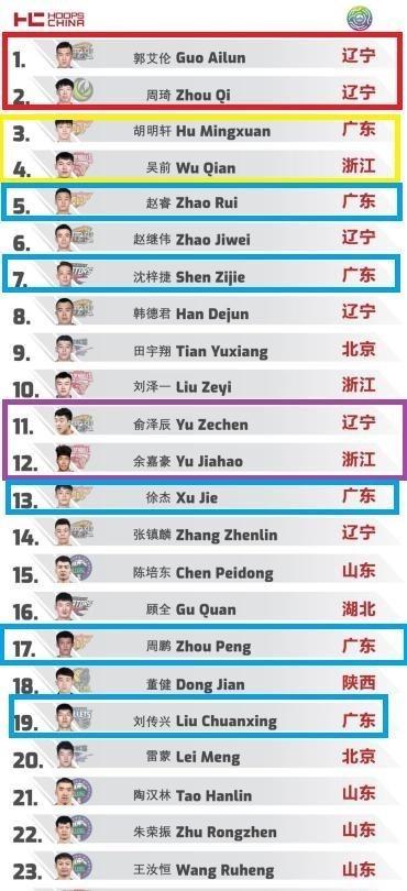 男篮排行榜暴光!辽篮双枪力压广东6将 27号榜上著名 C