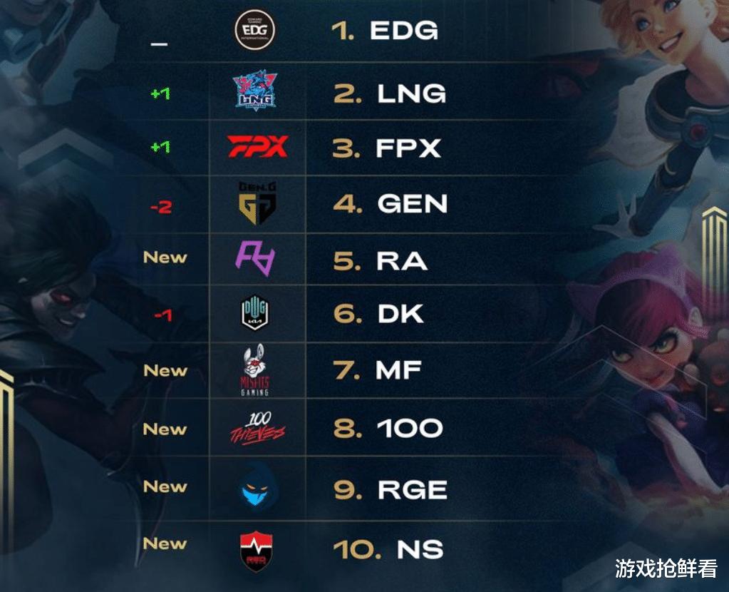 """LOL全球战队榜再度更新,EDG依然稳居榜首,RNG""""人都没了"""""""
