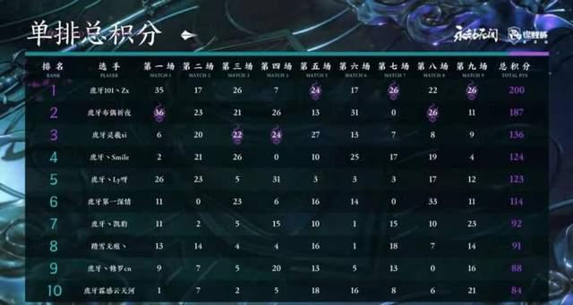 《【煜星娱乐平台怎么注册】永劫无间:决赛名单确定,绝活哥全员晋级,ZX想拿冠军难了》