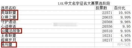 """LOL的那些""""陈年老梗""""(一) - 娱乐资讯(早游戏)"""
