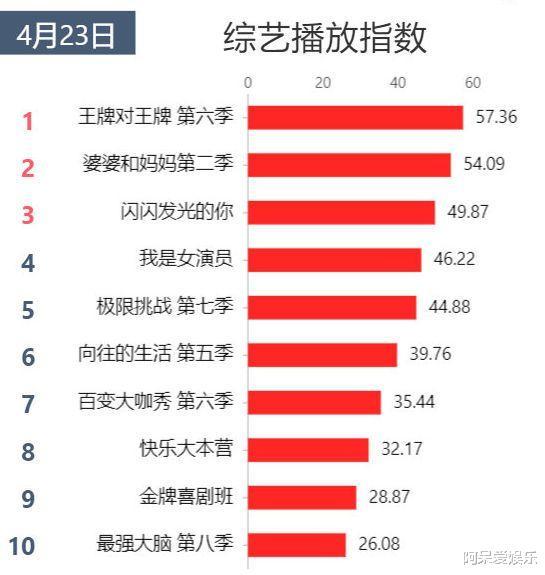 综艺收视率榜:《向往的生活》第六《奔跑吧》未上榜